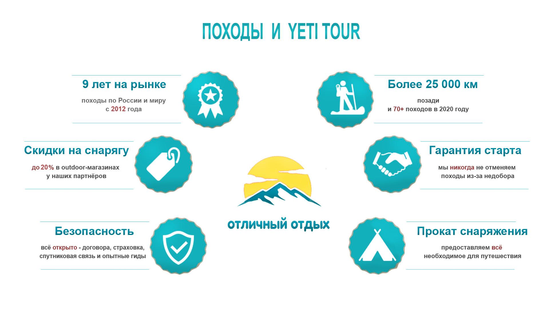 Инфографик по походам по России