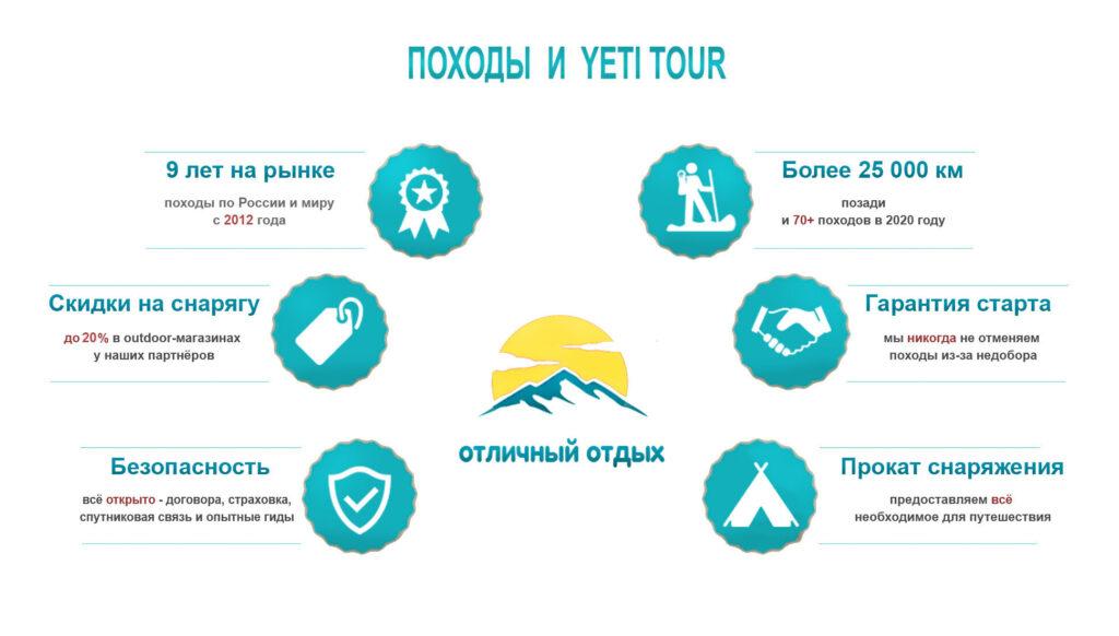 Инфографик похода к Шавлинским озёрам