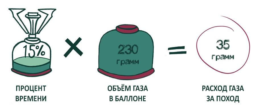 Как вычислить расход газа в походе